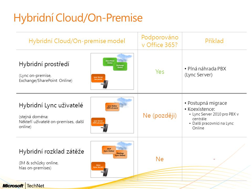 Hybridní Cloud/On-Premise