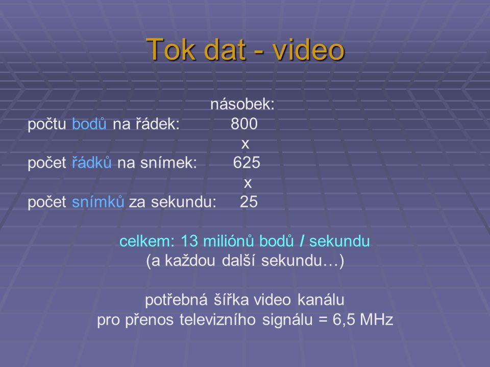 Tok dat - video násobek: počtu bodů na řádek: 800 x