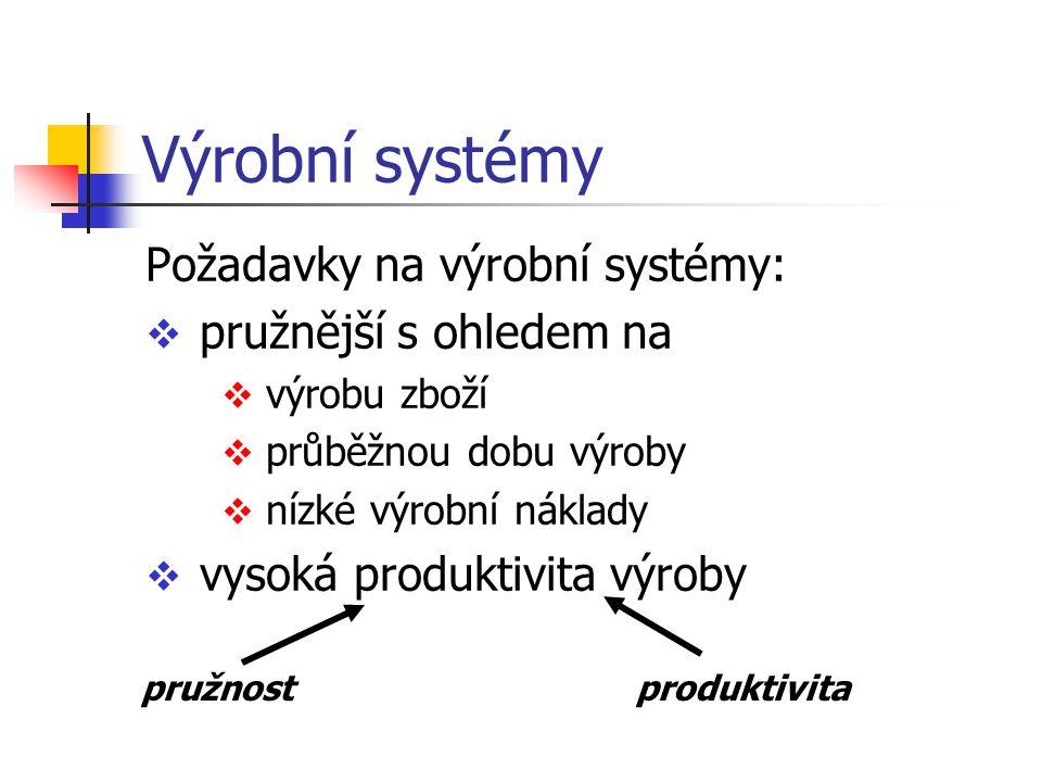 Výrobní systémy Požadavky na výrobní systémy: pružnější s ohledem na