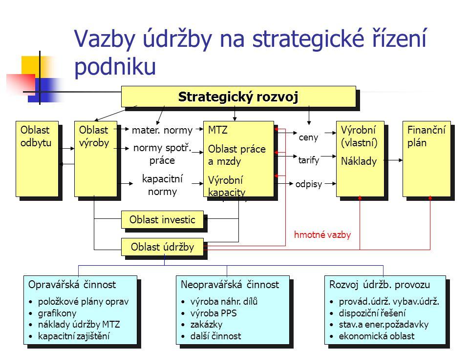 Vazby údržby na strategické řízení podniku