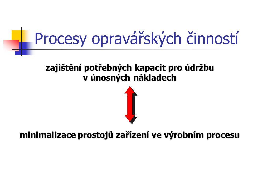 Procesy opravářských činností