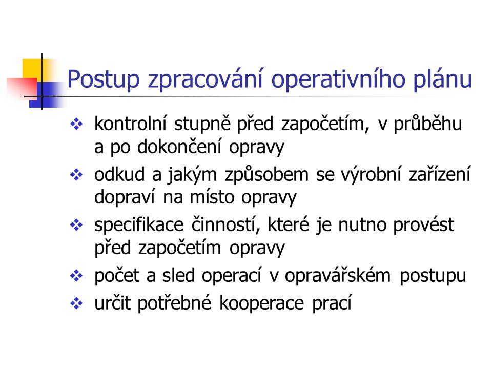 Postup zpracování operativního plánu