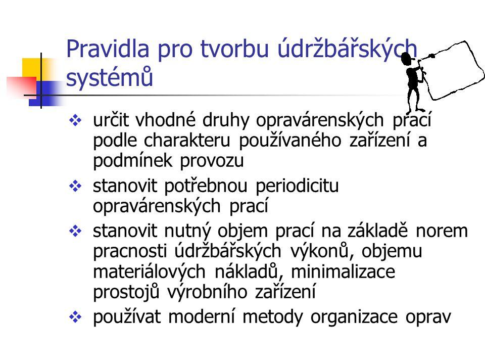 Pravidla pro tvorbu údržbářských systémů