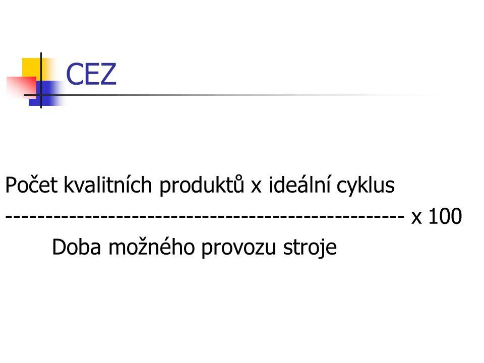 CEZ Počet kvalitních produktů x ideální cyklus