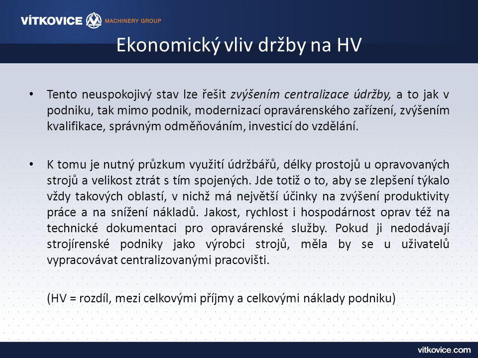 Ekonomický vliv držby na HV