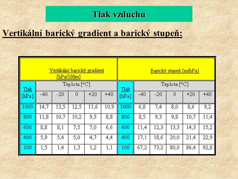 Tlak vzduchu Vertikální barický gradient a barický stupeň: