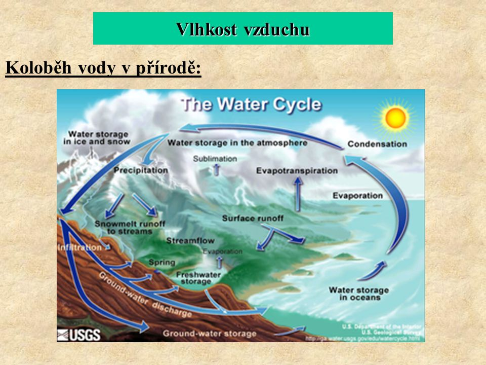 Vlhkost vzduchu Koloběh vody v přírodě: