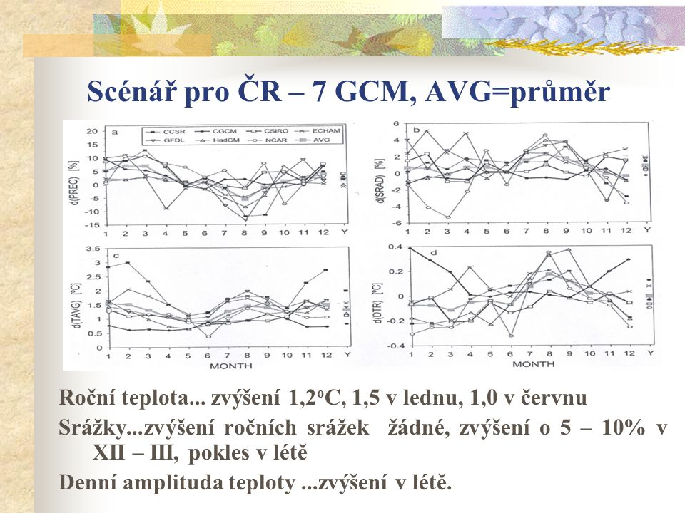 Scénář pro ČR – 7 GCM, AVG=průměr