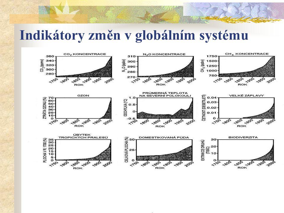 Indikátory změn v globálním systému