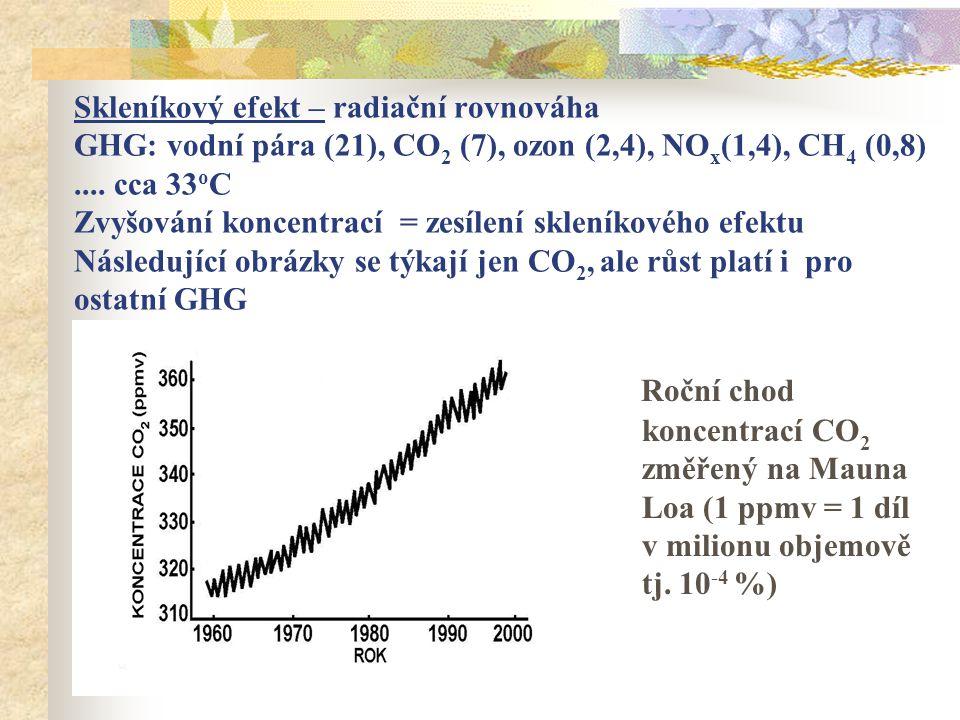 Skleníkový efekt – radiační rovnováha GHG: vodní pára (21), CO2 (7), ozon (2,4), NOx(1,4), CH4 (0,8) .... cca 33oC Zvyšování koncentrací = zesílení skleníkového efektu Následující obrázky se týkají jen CO2, ale růst platí i pro ostatní GHG