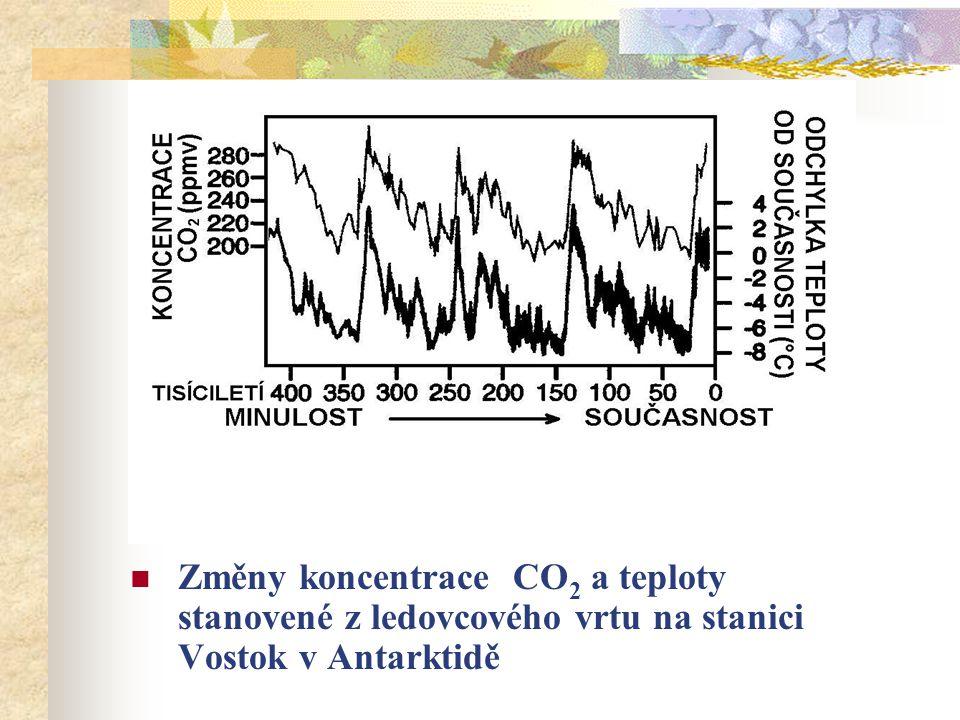 Změny koncentrace CO2 a teploty stanovené z ledovcového vrtu na stanici Vostok v Antarktidě