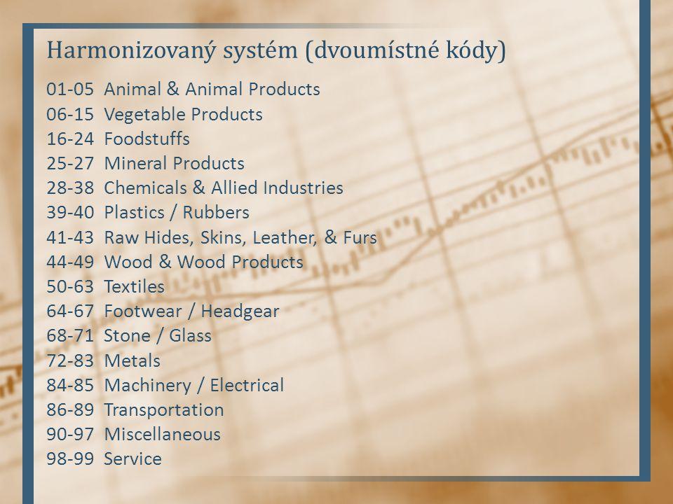 Harmonizovaný systém (dvoumístné kódy)
