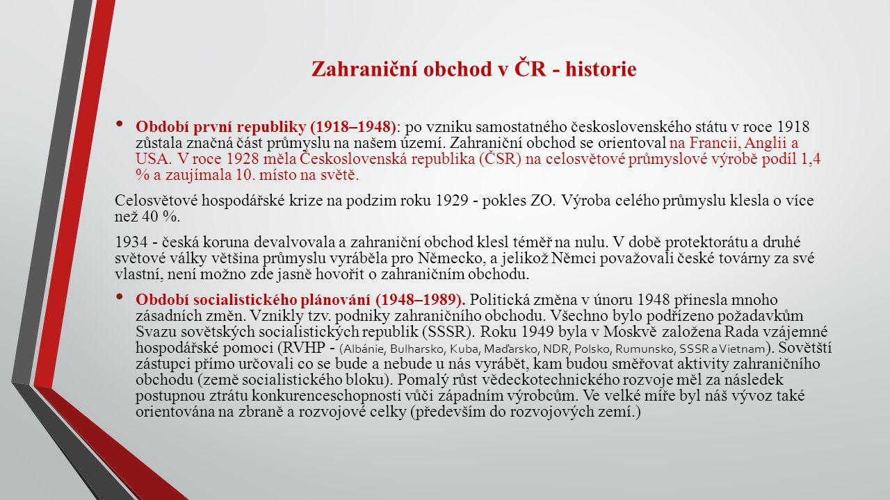 Zahraniční obchod v ČR - historie