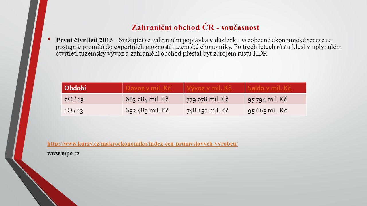 Zahraniční obchod ČR - současnost