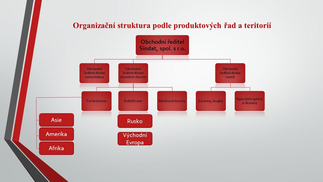 Organizační struktura podle produktových řad a teritorií