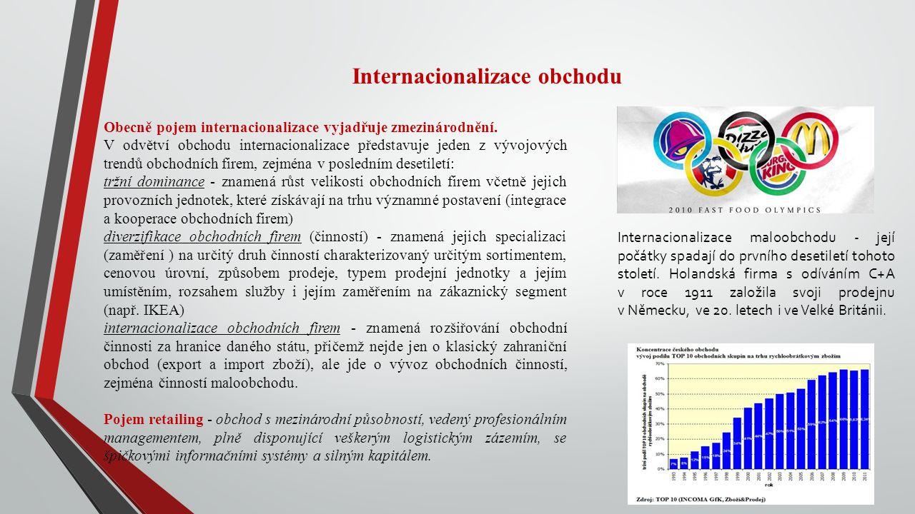 Internacionalizace obchodu