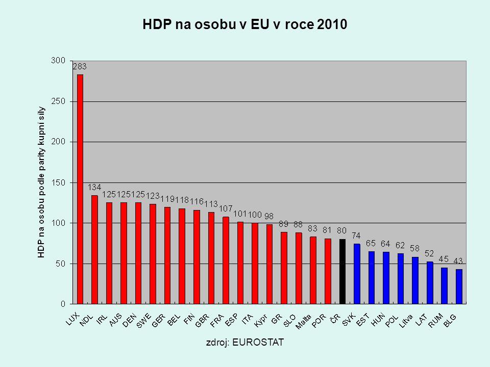 HDP na osobu v EU v roce 2010 zdroj: EUROSTAT