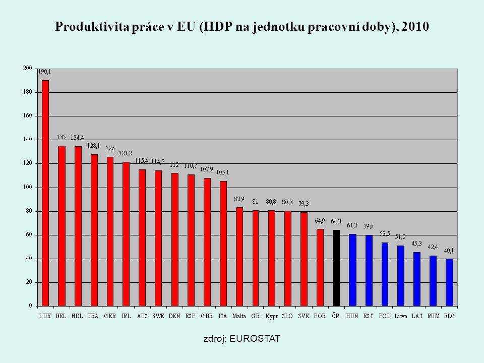 Produktivita práce v EU (HDP na jednotku pracovní doby), 2010