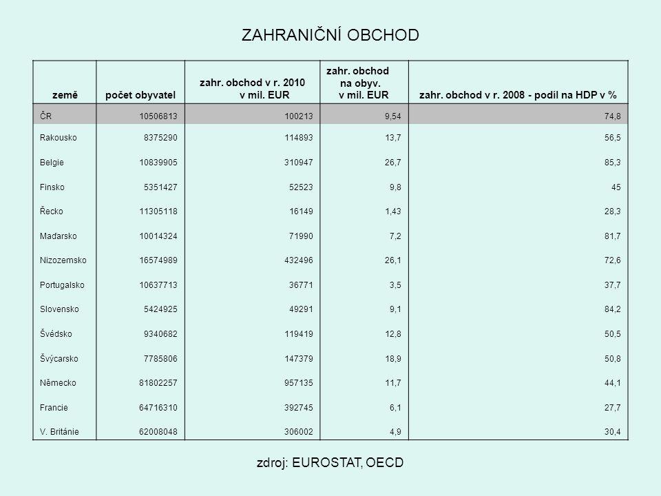 zahr. obchod v r. 2008 - podíl na HDP v %
