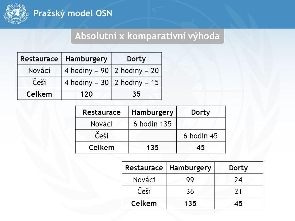 Absolutní x komparativní výhoda