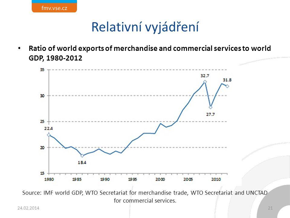 Světový export zboží a výrobků a světový HDP (množství)