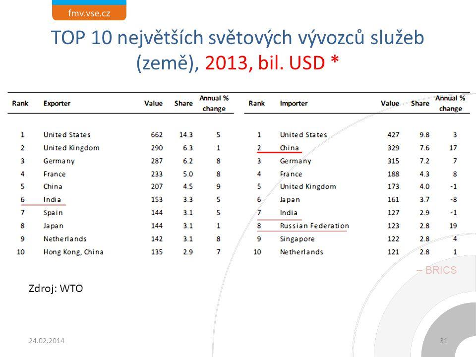 TOP 10 největších světových vývozců zboží a výrobků (včetně EU), 2013, bil. USD *