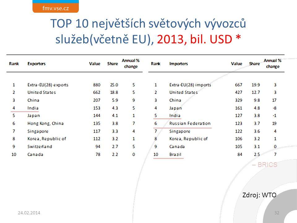 TOP 10 největších světových vývozců služeb (země), 2013, bil. USD *