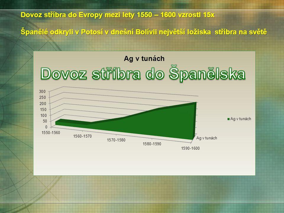 Dovoz stříbra do Evropy mezi lety 1550 – 1600 vzrostl 15x