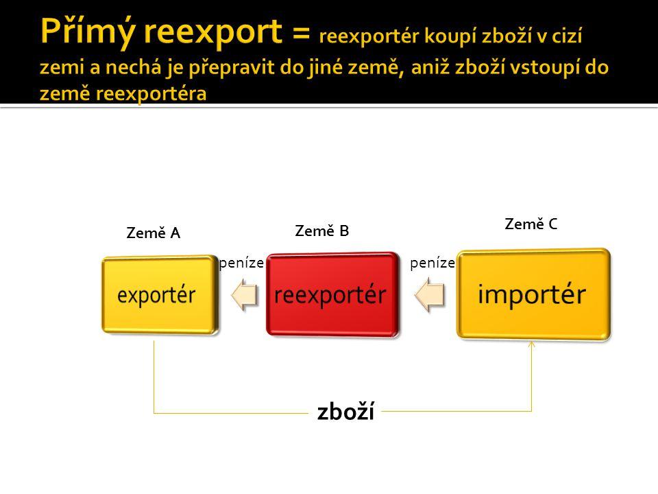 Přímý reexport = reexportér koupí zboží v cizí zemi a nechá je přepravit do jiné země, aniž zboží vstoupí do země reexportéra