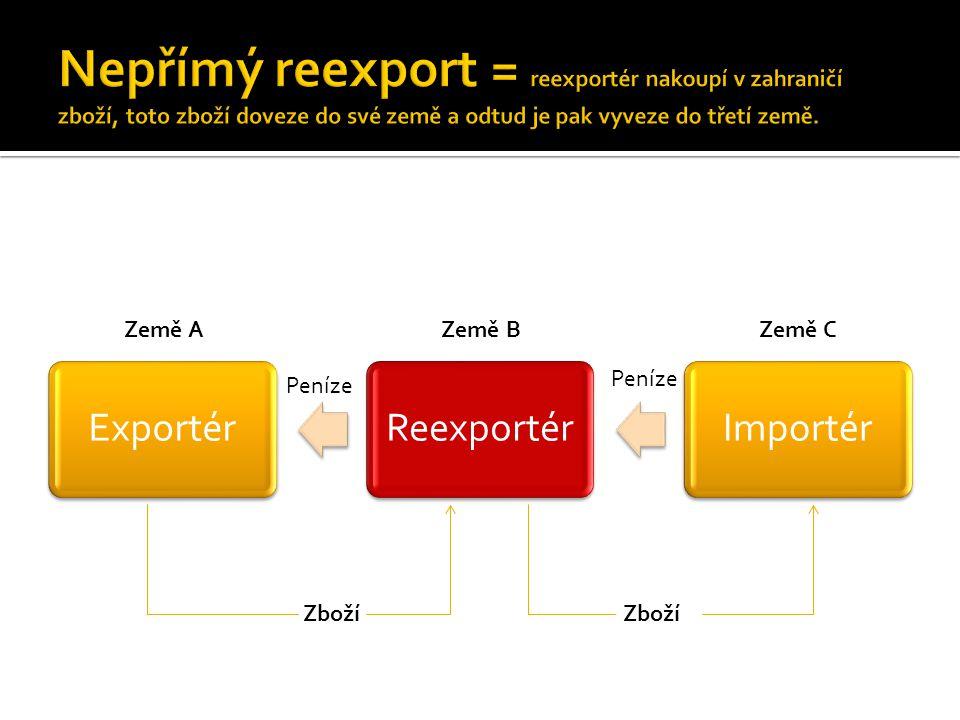 Nepřímý reexport = reexportér nakoupí v zahraničí zboží, toto zboží doveze do své země a odtud je pak vyveze do třetí země.