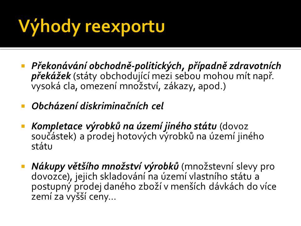 Výhody reexportu