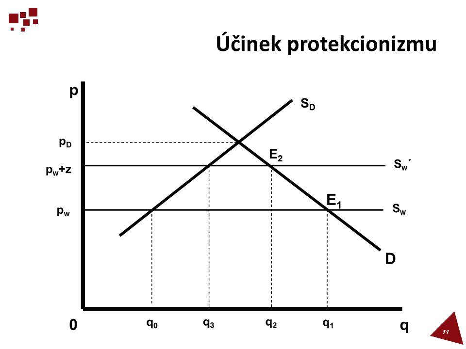 Účinek protekcionizmu