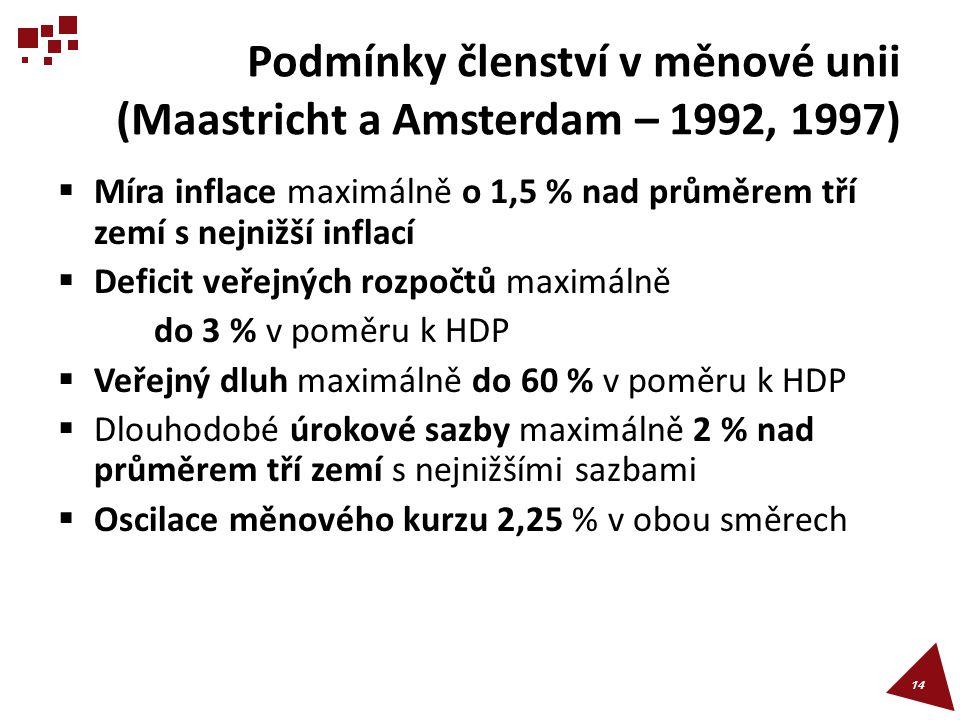 Podmínky členství v měnové unii (Maastricht a Amsterdam – 1992, 1997)