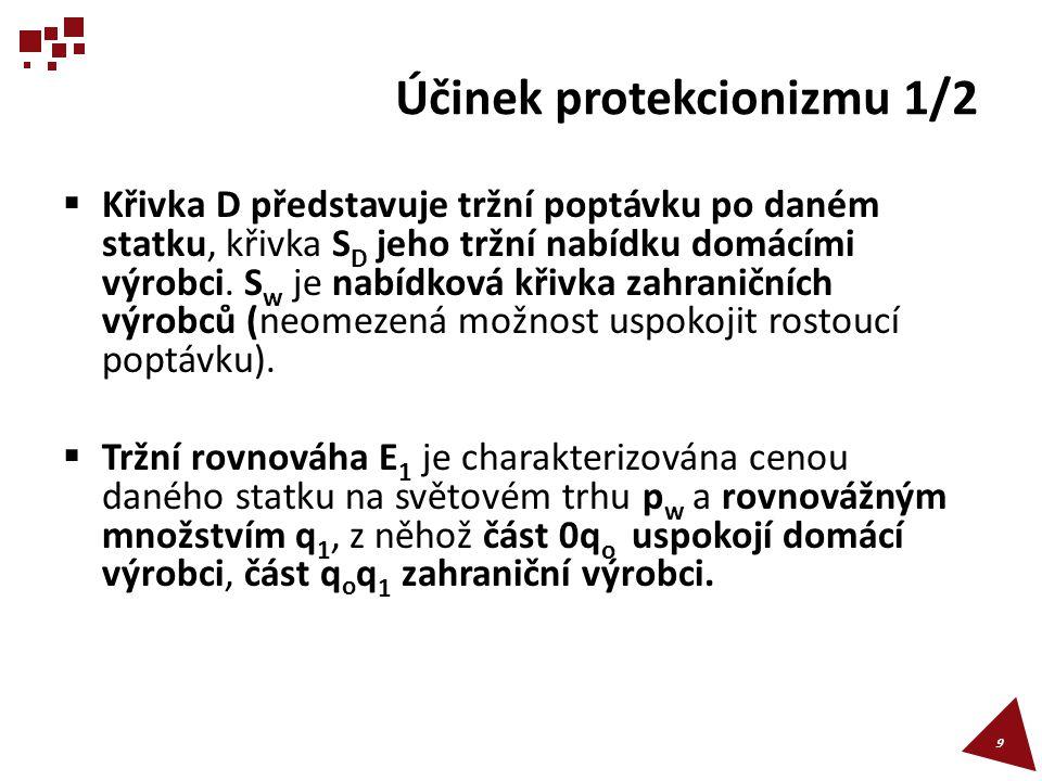 Účinek protekcionizmu 1/2
