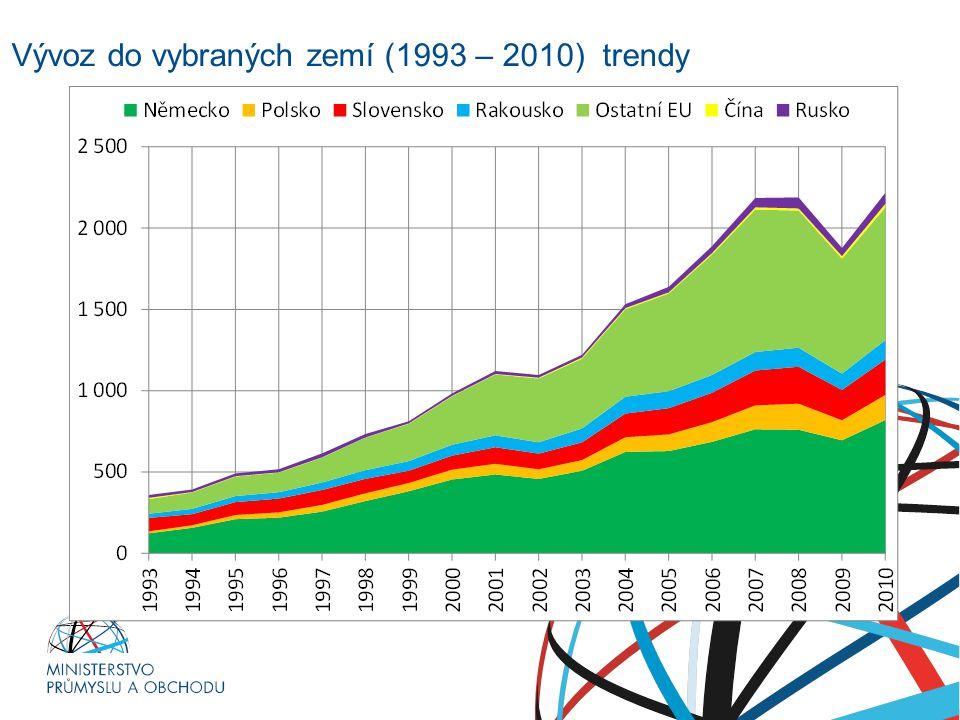 Vývoz do vybraných zemí (1993 – 2010) trendy