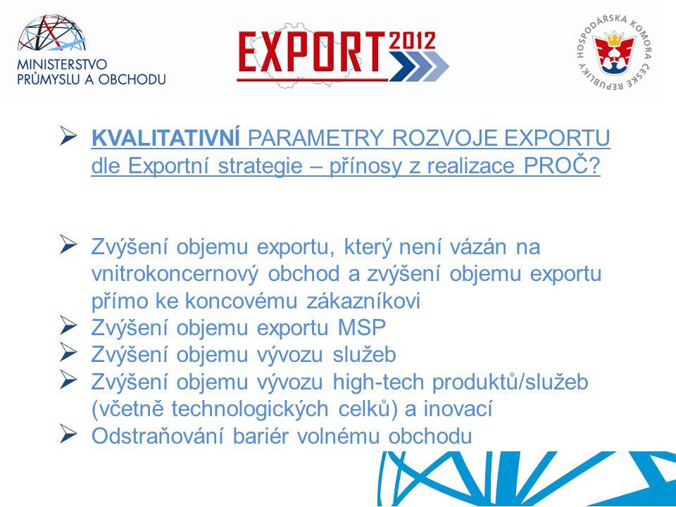 Zvýšení objemu exportu MSP Zvýšení objemu vývozu služeb