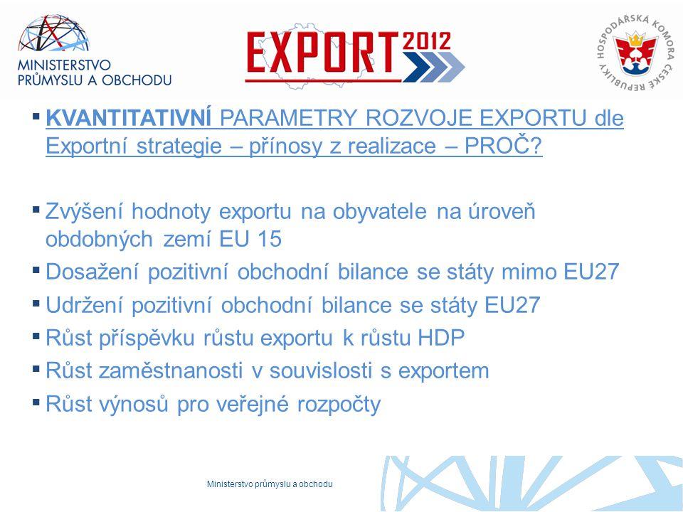 Zvýšení hodnoty exportu na obyvatele na úroveň obdobných zemí EU 15