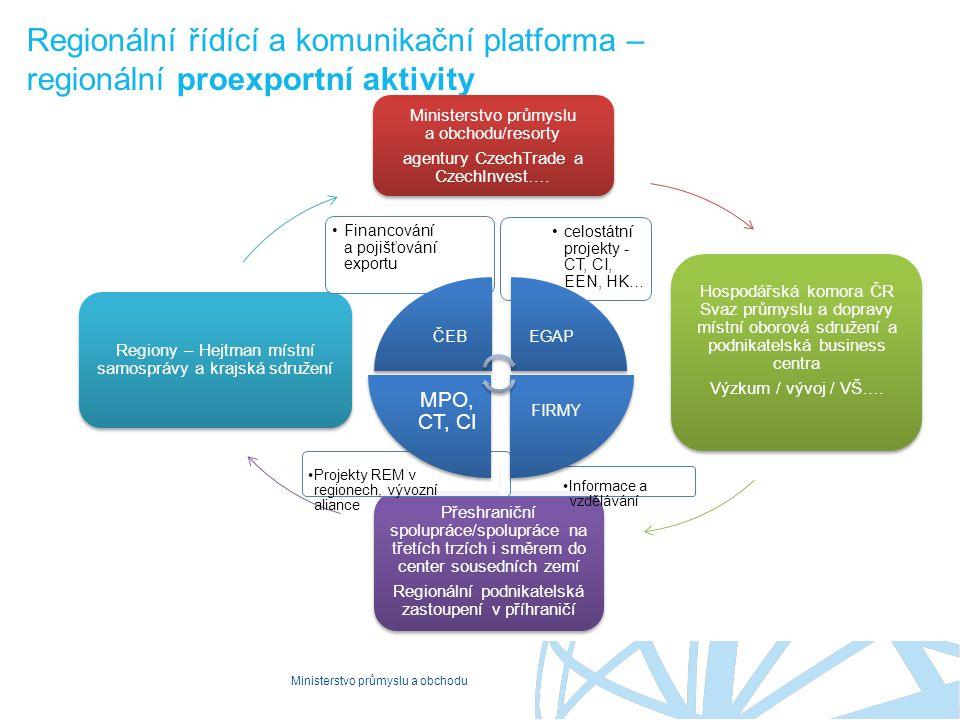 Regionální řídící a komunikační platforma – regionální proexportní aktivity