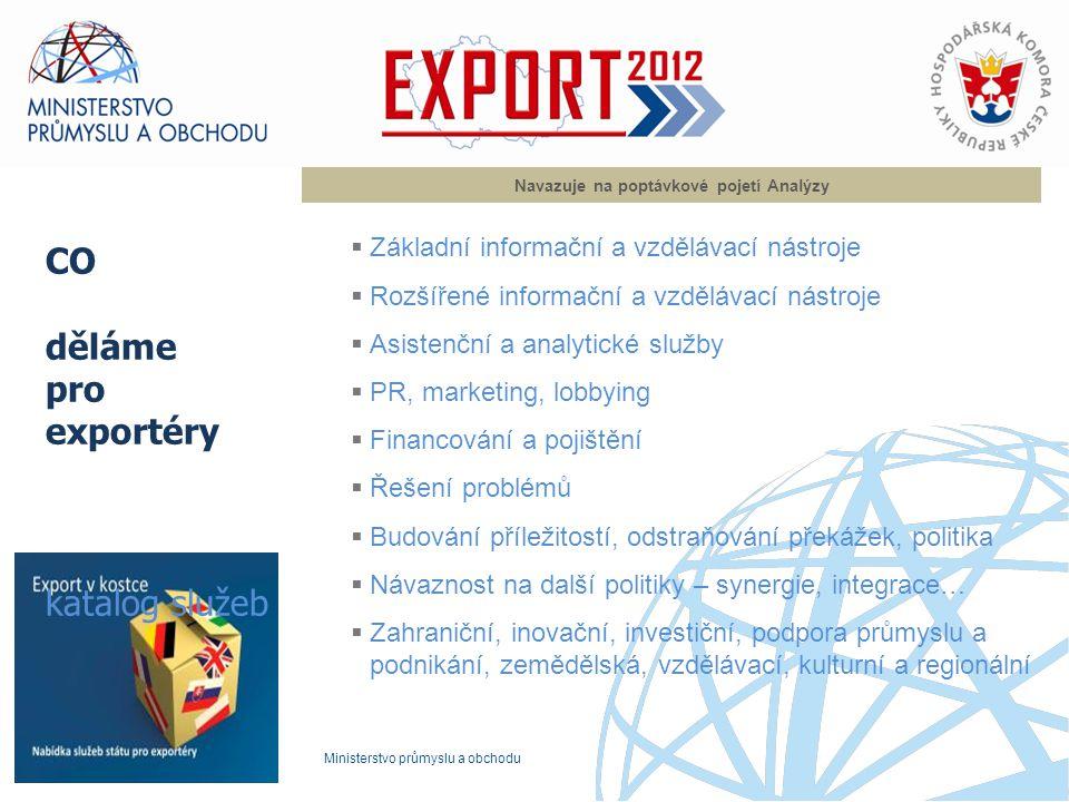 Co děláme v podpoře exportu