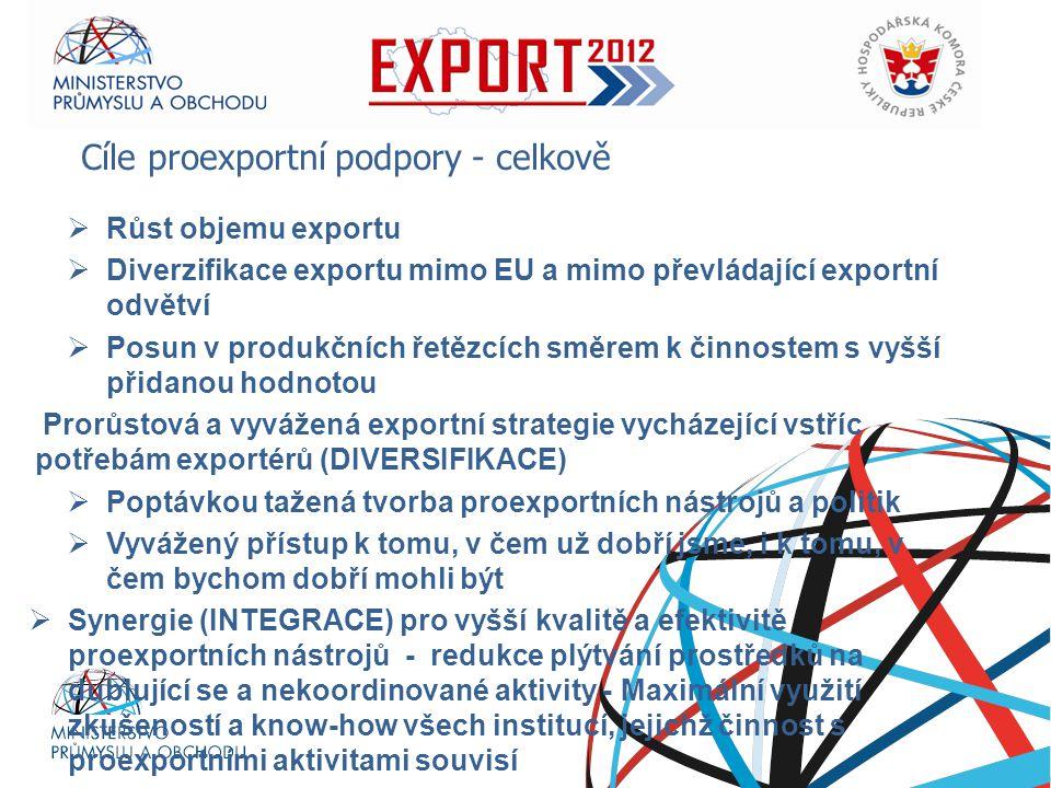 Cíle proexportní podpory - celkově