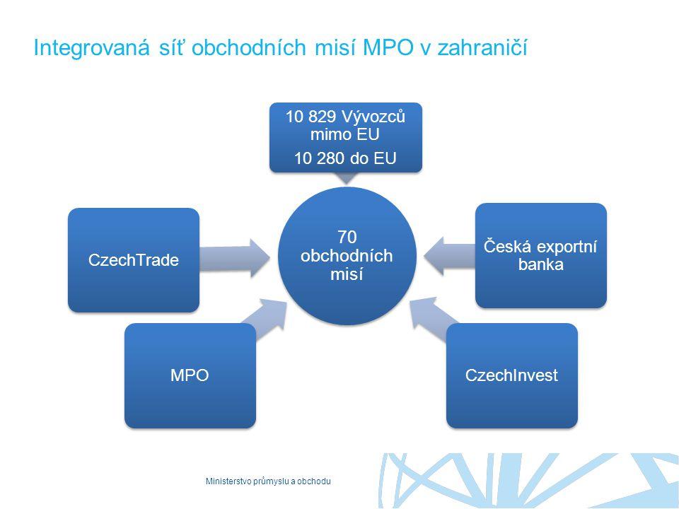 Integrovaná síť obchodních misí MPO v zahraničí