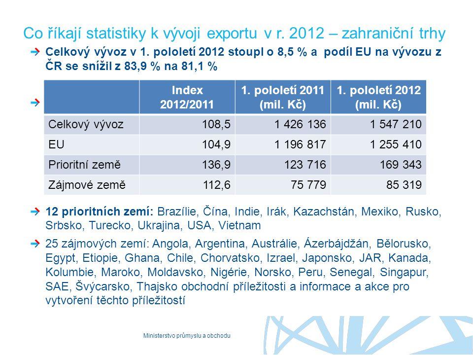 Co říkají statistiky k vývoji exportu v r. 2012 – zahraniční trhy