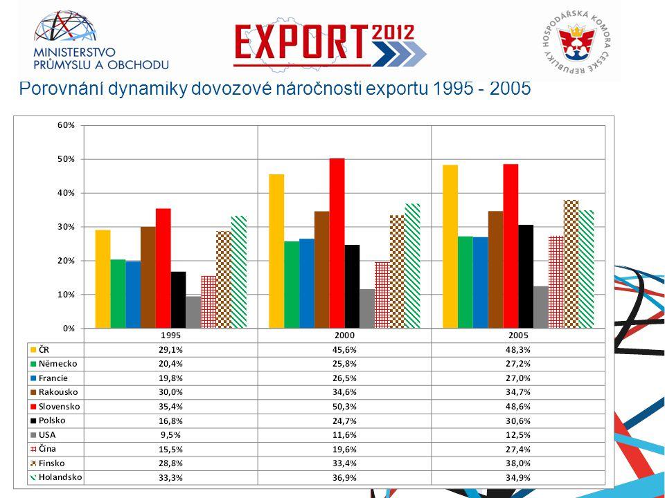 Porovnání dynamiky dovozové náročnosti exportu 1995 - 2005