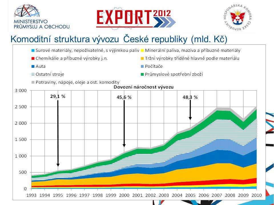 Komoditní struktura vývozu České republiky (mld. Kč)