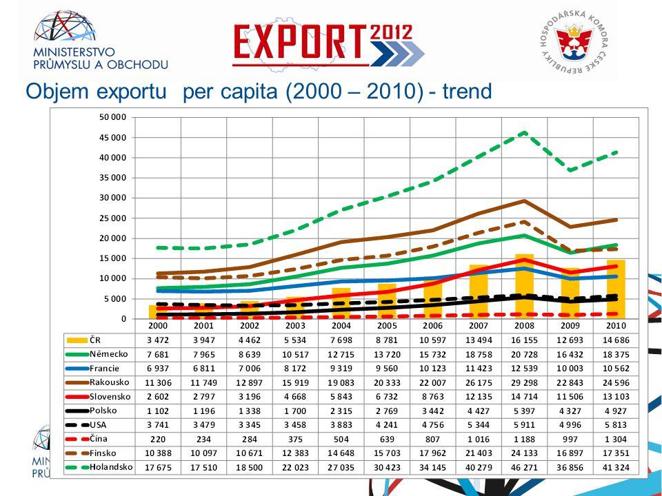 Objem exportu per capita (2000 – 2010) - trend
