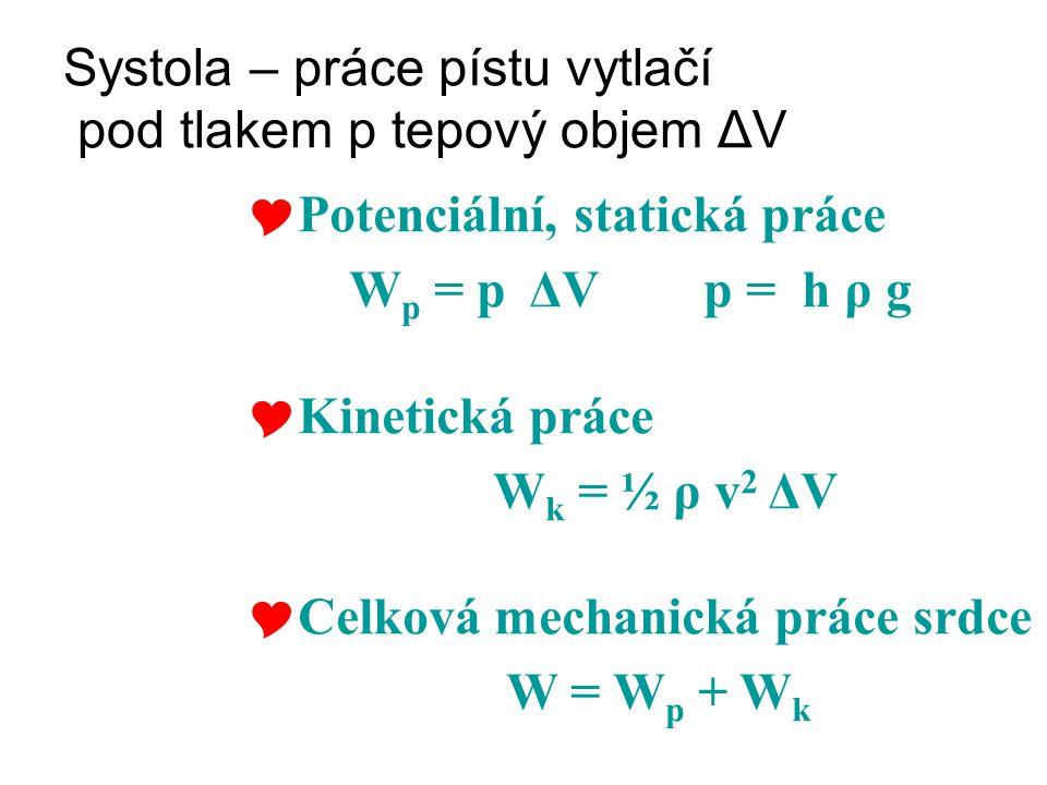 Systola – práce pístu vytlačí pod tlakem p tepový objem ΔV