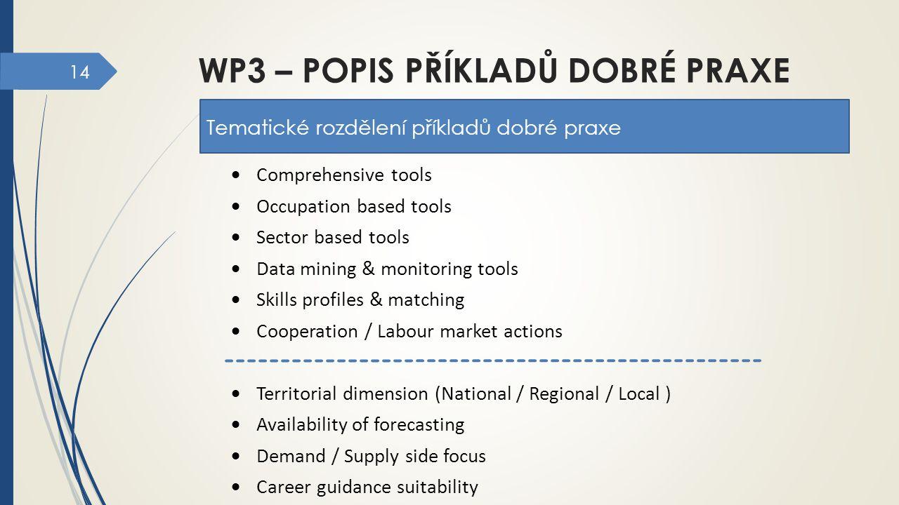 WP3 – popis příkladů dobré praxe