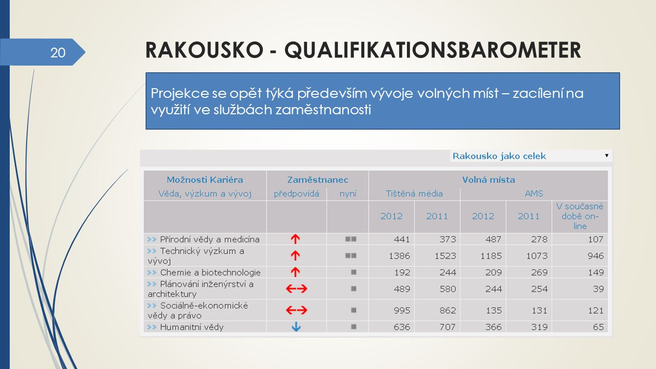rakousko - qualifikationsbarometer