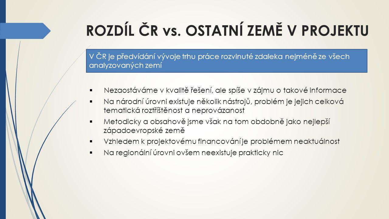 ROZDÍL ČR vs. OSTATNÍ ZEMĚ V PROJEKTU