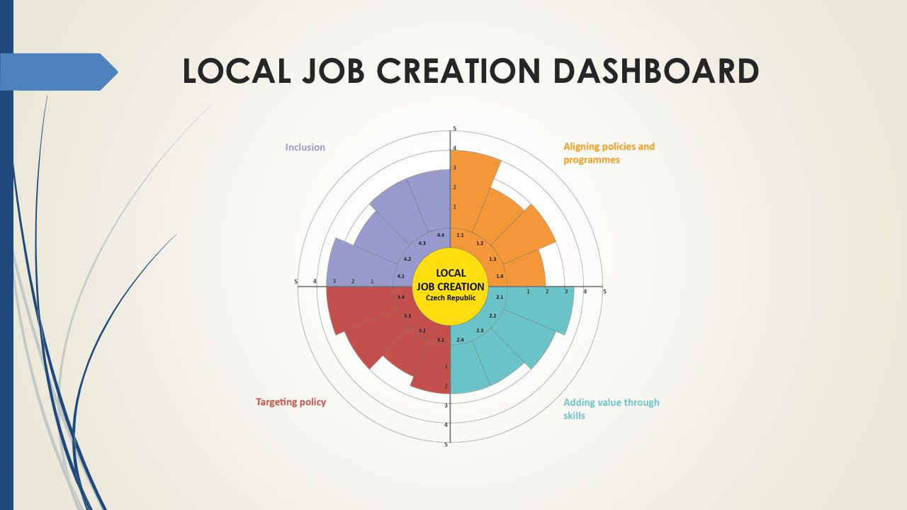 Local Job Creation Dashboard